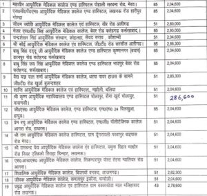 uttar pradesh list of private BAMS Colleges 2020 page 1
